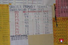 Drop in the Bucket water well Dricile Primary School Koboko Uganda125